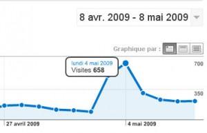 Le pic du 4 mai 2009